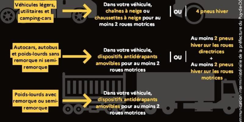 Équipements hivernaux obligatoires pour tous les véhicules du 1er novembre au 31 mars